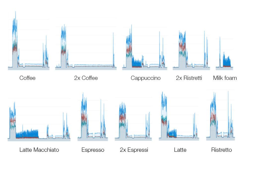 100 éves a Balluff: A kávéfőző rezgési értékei