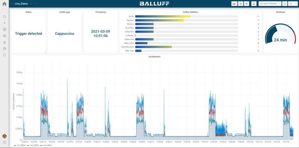 100 éves a Balluff: Live-Dashboard
